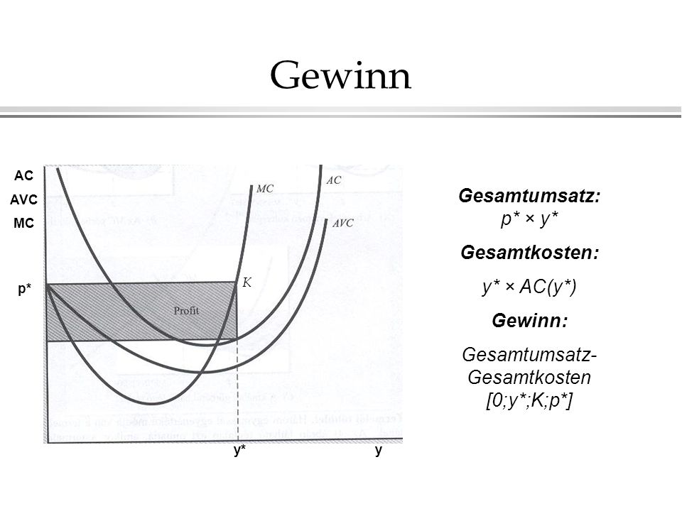 Gesamtumsatz-Gesamtkosten [0;y*;K;p*]